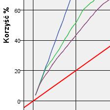 <p><strong>Ocena jakości modeli predykcyjnych</strong></p>Ocena jakości modeli predykcyjnych z wykorzystaniem miar dobroci dopasowania oraz wykresów ewaluacyjnych