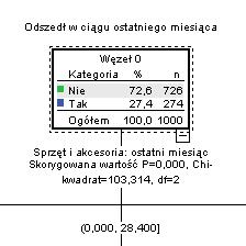 <p><strong>Klasyfikacja i grupowanie</strong></p>Algorytmy do grupowania obserwacji w oparciu o podobieństwo dla zadanego zestawu zmiennych i do ich klasyfikacji, gdy istnieje jakościowa zmienna zależna